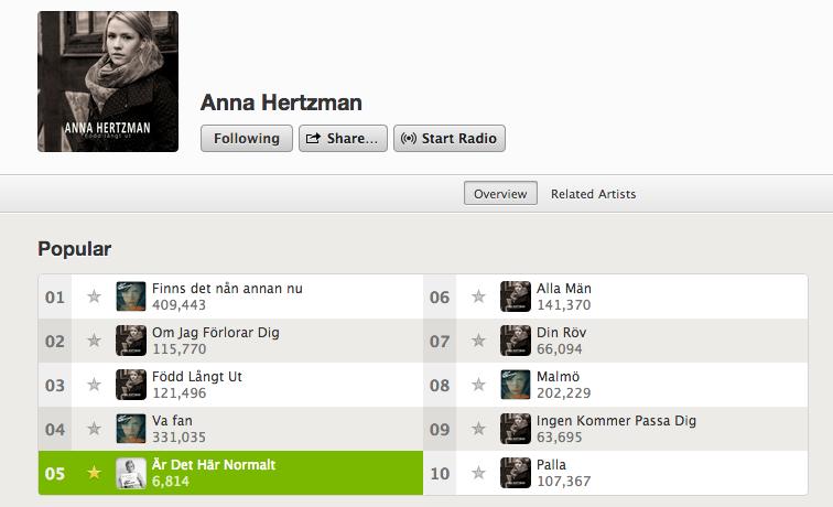Anna Hertzman är det här normalt spotify